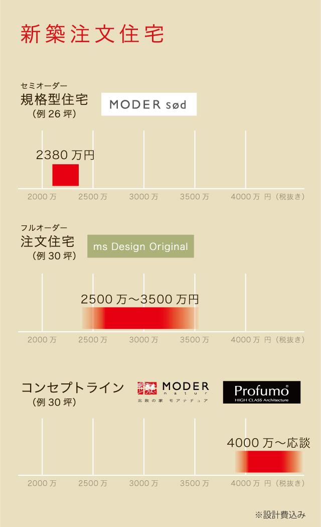 新築注文住宅の価格表