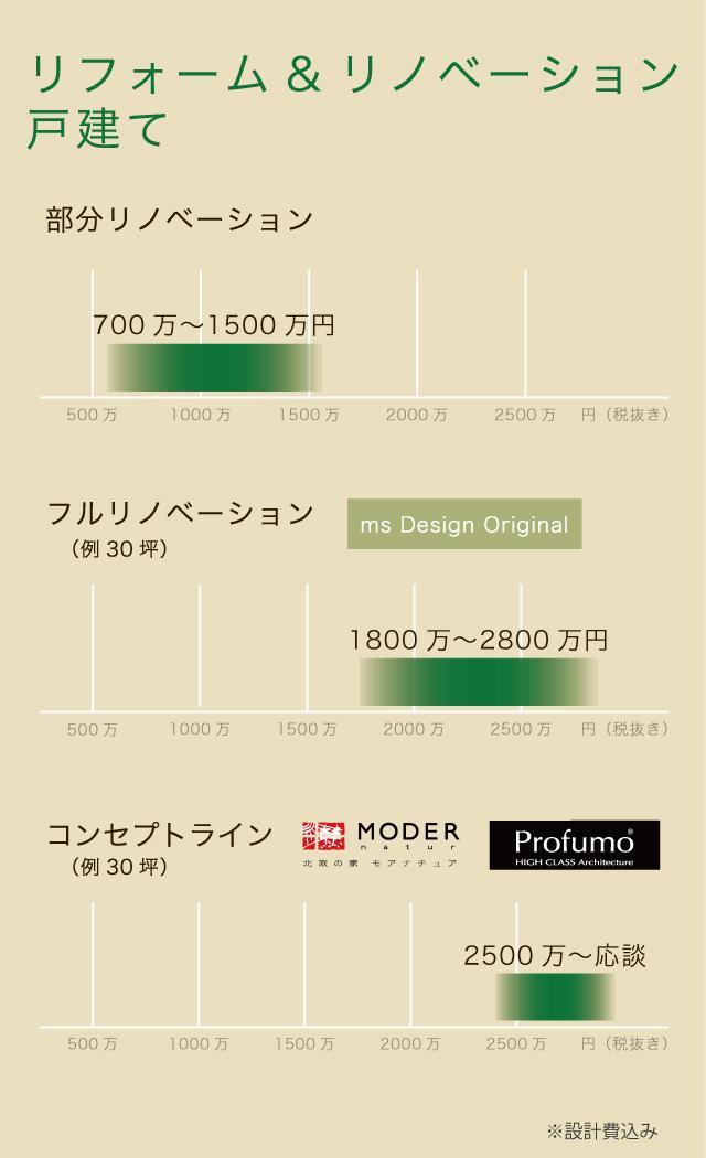 戸建てリノベーションの価格表